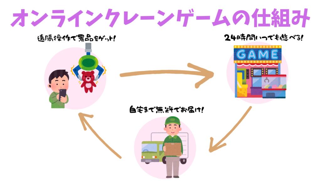 オンラインクレーンゲームの仕組み